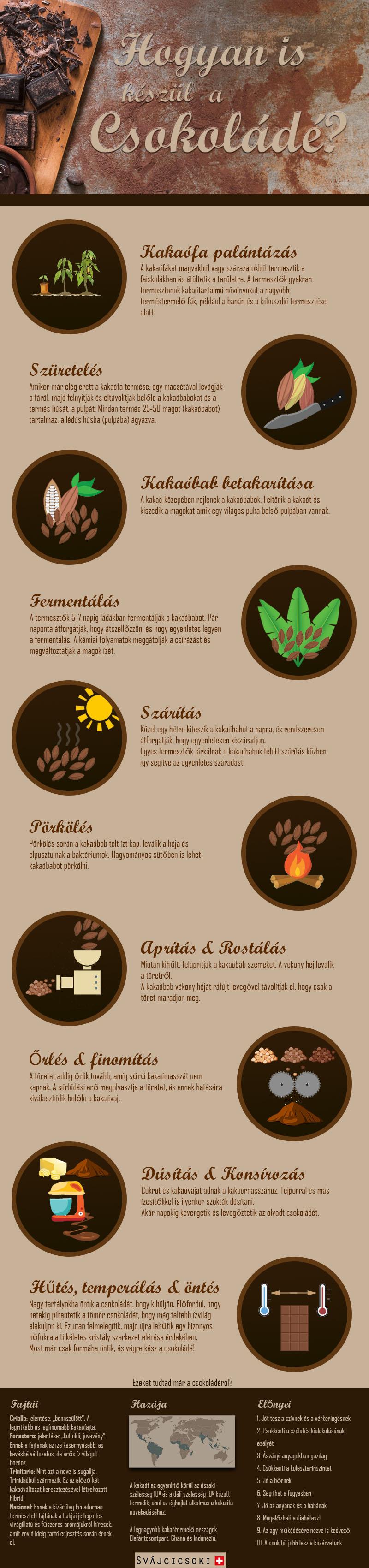 Hogyan is készül a csokoládé?